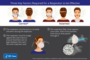 Key Factors Infographic how to wear a mask, info from the CDC