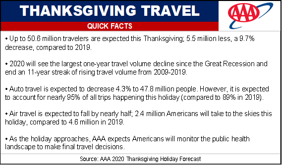 AAA Thanksgiving Travel Quick Facts For 2020 Thanksgiving Holiday Forecast